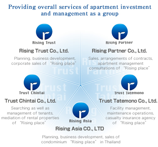 Providing overall services of apartment investment and management as a group